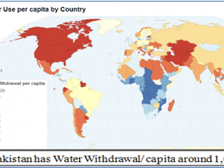Impending Water Crisis in Pakistan